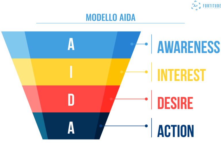 Marketing_Funnel_Fortitude_Digital_Group