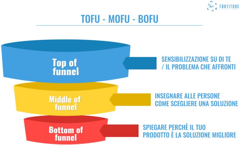 Marketing_Funnel_Fortitude_Digital_Group_TOFU_MOFU_BOFU