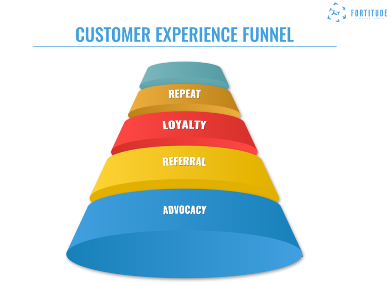 Marketing_Funnel_Fortitude_Digital_Group_Customer Experience Funnel