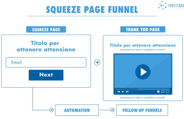 Marketing_Funnel_Fortitude_Digital_Group_Squeeze Page Funnel