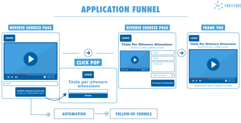 Marketing_Funnel_Fortitude_Digital_Group_Application Funnel