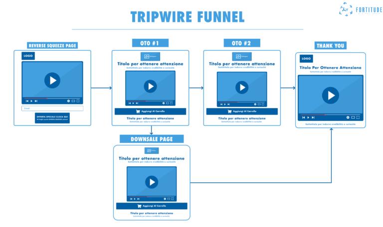 Tripwire Marketing Funnel. Fortitude Digital Group