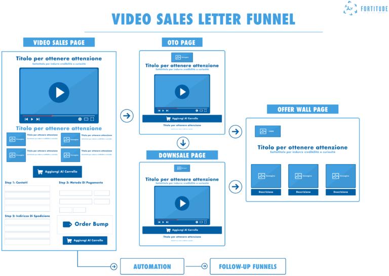 Video Sales Letter Funnel. Marketing Funnel. Fortitude Digital Group